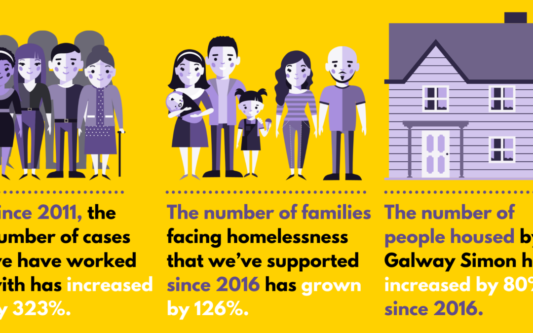 Preventing Homelessness in the West of Ireland